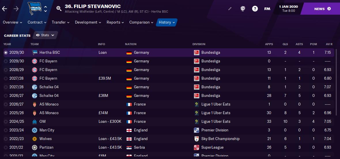Filip Stevanovic FM21 Career Stats