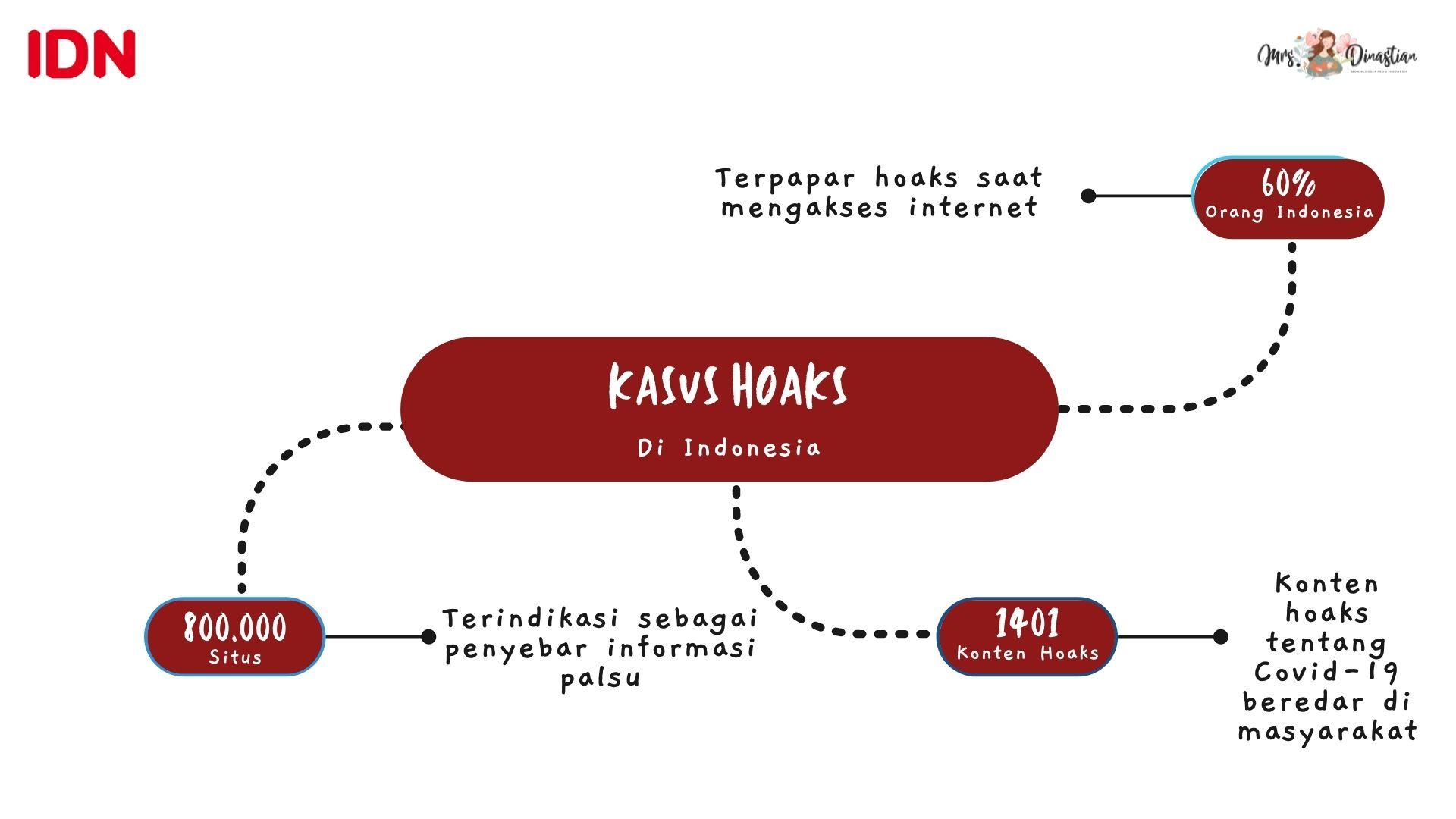 Kasus Hoaks di Indonesia