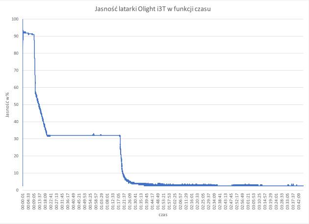 Jasność latarki Olight i3T w funkcji czasu (na ogniwie eneloop AAA)