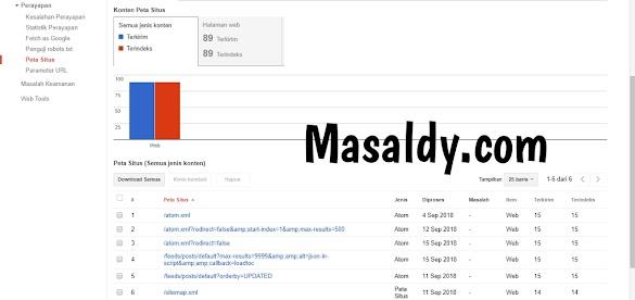 Cara Agar Website Cepat Terindex Google Terbaru dan 100% Work !!