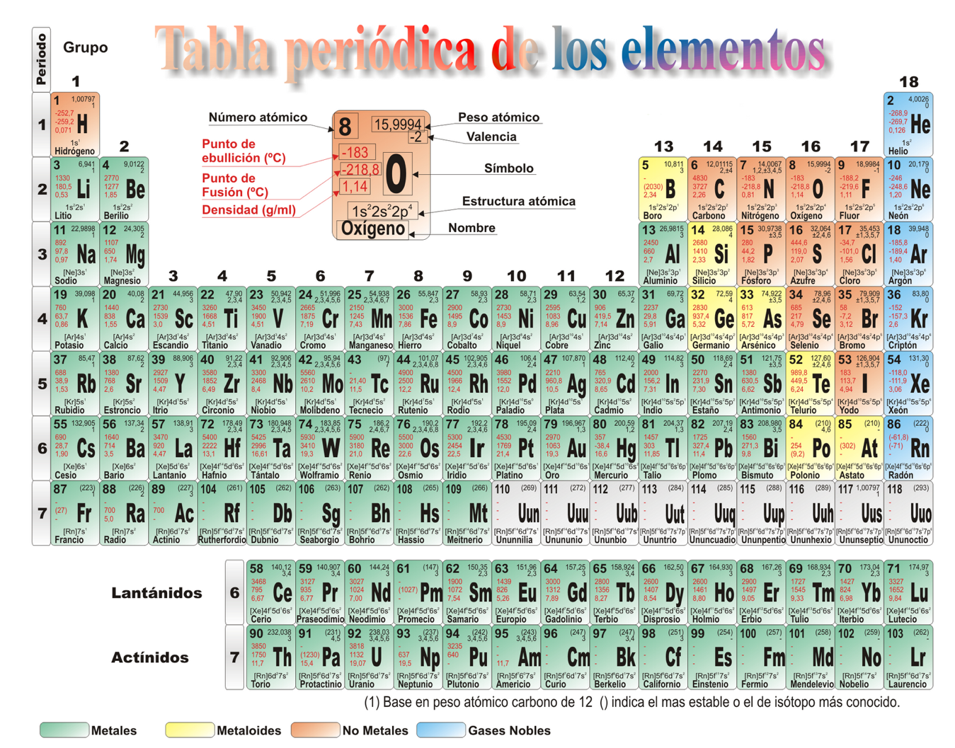 Tabla periodica 2017 pdf gallery periodic table and sample with imagenes de la tabla periodica pdftabla periodica de los elementos cdr imagenes de la tabla periodica urtaz Gallery