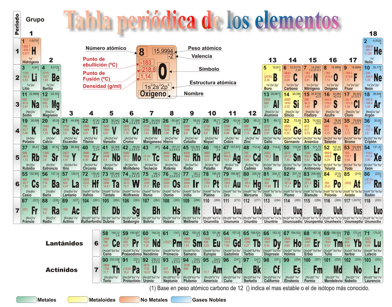 Imagenes de la tabla periodica pdftabla periodica de los elementos cdr imagenes de la tabla periodica urtaz Images