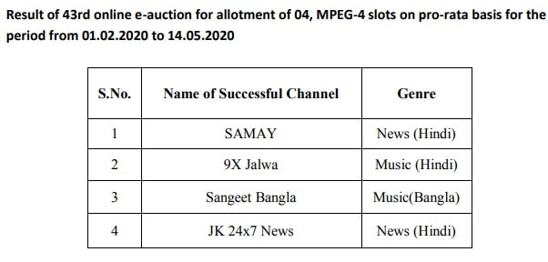 Know DD Free dish 43rd Online E-Auction Results - 4 New New TV Channels Added