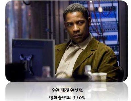 %25ED%2597%2590-3.JPG 헐리우드 배우 출연료 TOP 10 ㅎㄷㄷ...
