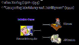 softwarequery.com-Turing Test
