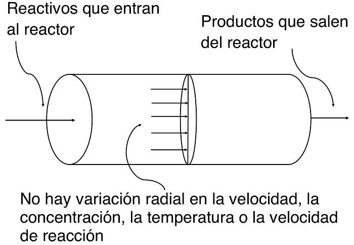 Dibujo de un reactor de flujo pistón o PFR