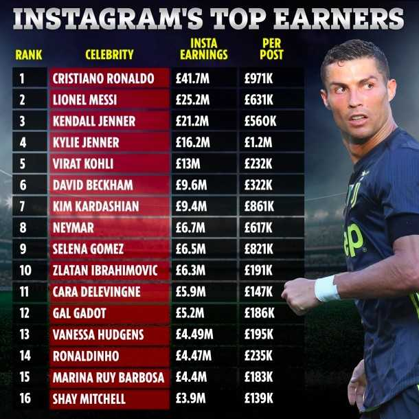 Ronaldo Earns £14m More From Instagram Than Juventus, Putting Messi To 2nd Place