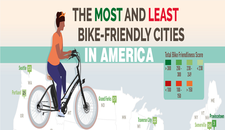 The Most and Least Bike-Friendly Cities in America #infographic