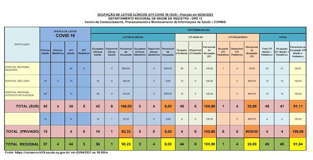Taxa de ocupação dos leitos de UTI adulto, 100% para o SUS e 100 % para o particular, lotado os leitos para o SUS para o Vale do Ribeira (03/04)