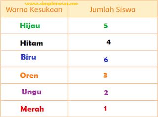 tabel Hasil Pengamatan tentang warna kesukaan teman www.simplenews.me