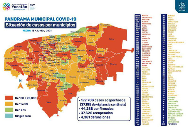 Crecen los contagios: Hoy se detectaron 293; hay 312 hospitalizados en aislamiento total