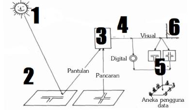 Soal Latihan USBN Geografi Part 1