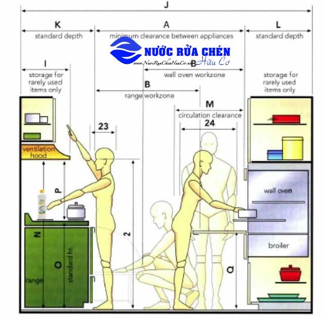 Kích thước tủ bếp tiêu chuẩn hiện nay là bao nhiêu?