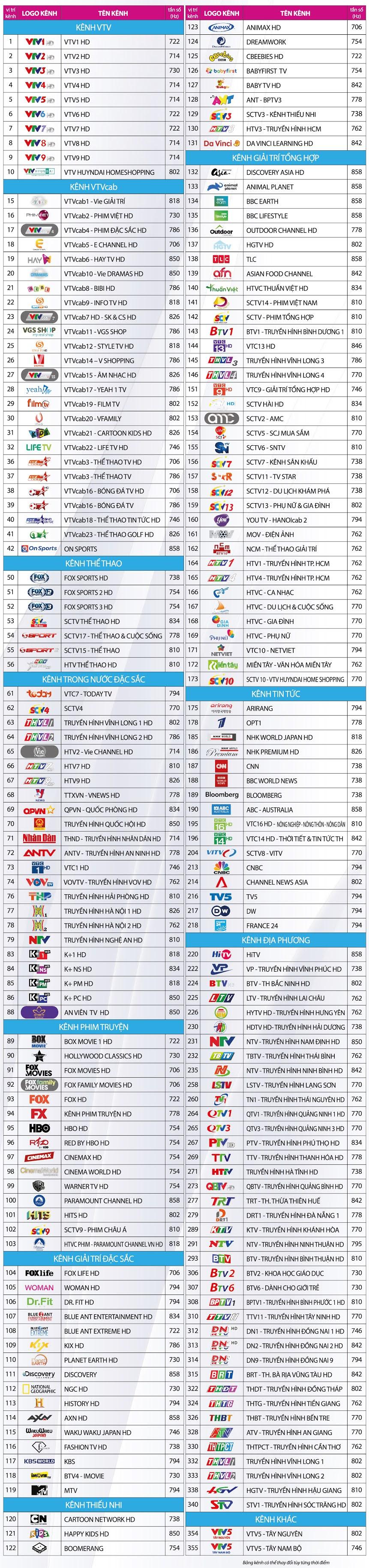 Danh sách kênh vTVcab tại TPHCM tháng 5-2021