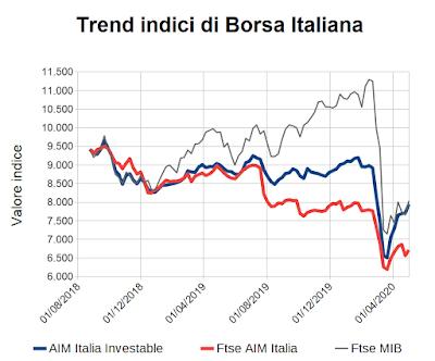 Trend indici di Borsa Italiana al 30 aprile 2020