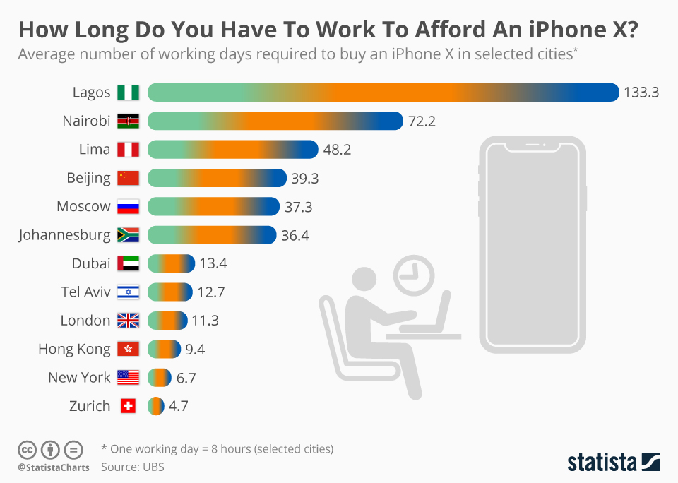 How Long Do You Have To Work To Afford An iPhone X (Apple)?