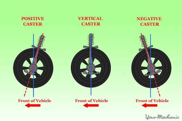What is Caster? And it's effect