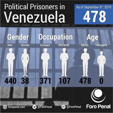 """Foro Penal: Hay 478 presos políticos y 8.906 personas tienen """"procesos penales arbitrarios"""""""