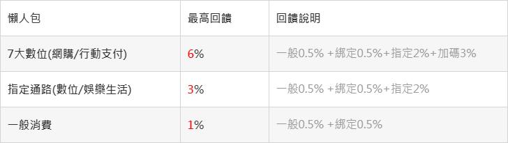 【臺新雙狗更新】@GoGo卡網購支付6%,FlyGo卡航旅6%! @ 符碼記憶