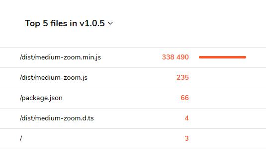 Hiệu ứng Zoom ảnh cho blogspot bằng thư viện JavaScript