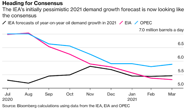 The Data Showing Why OPEC+ Could Keep Oil Supply Curbed - Bloomberg