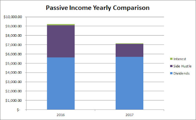 Passive Income | Dividends | Interest | Side Hustle