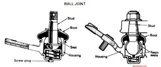 komponen ball joint
