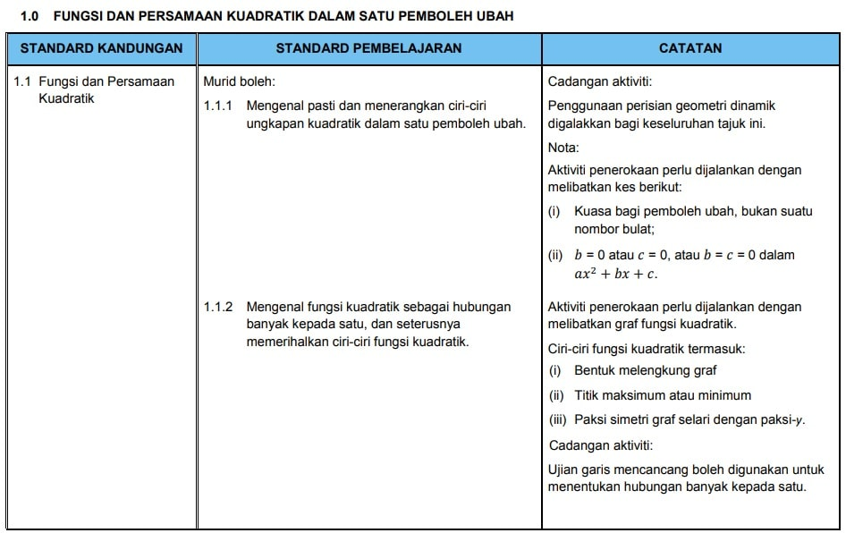 Silibus Baru Matematik Tingkatan 4 2020 Topik Math Form 5