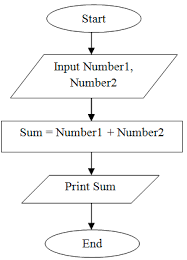 flowchart of addition of the two numbers.
