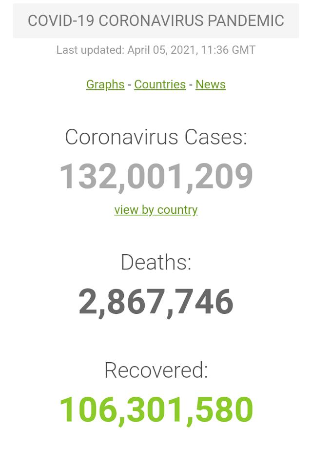 Kasus Covid-19 di Seluruh Dunia per 5 April 2021 (11:05 GMT)