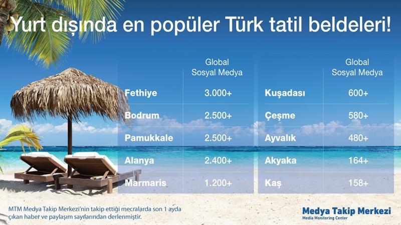 Türkler Bodrum'u yabancılar ise Fethiye'yi tercih ediyor!