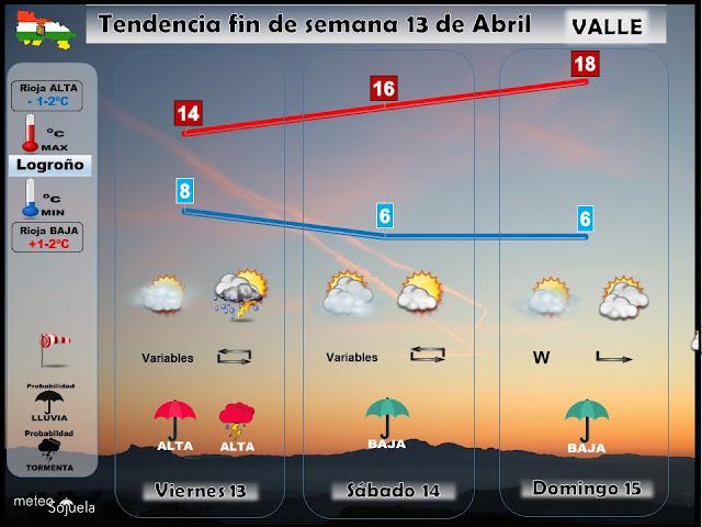 Tendencia tiempo fin de semana en La Rioja.Meteosojuela