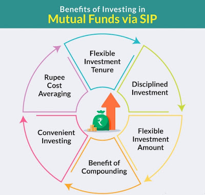 https://www.buildingwealth.ml/2019/11/sip-best-way-for-investing-in-mutual-fund.html