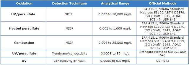 Phương pháp phân tích TOC