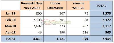 Tabel Penjualan Motor Sport 250cc - 2018
