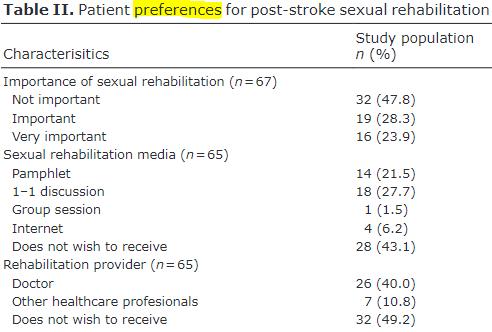 図:セクシャルリハビリ 患者の好み