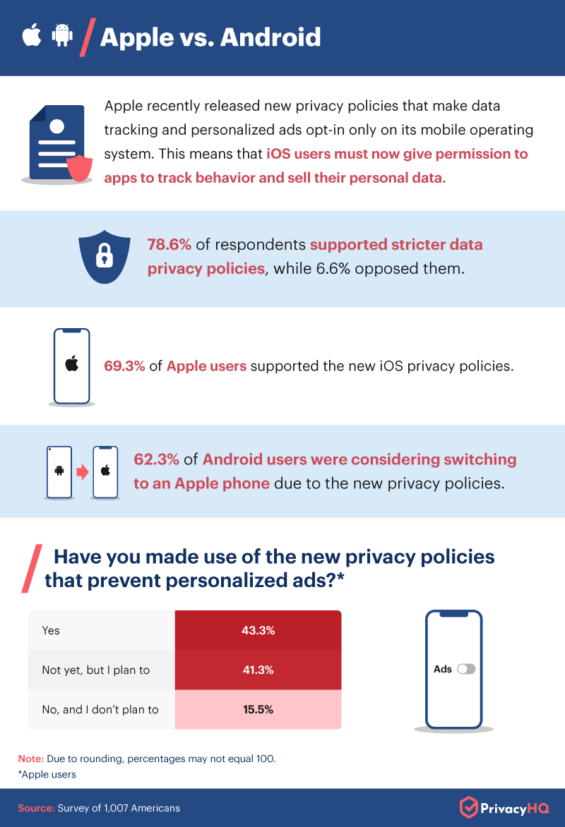 Apple's New Privacy Policy