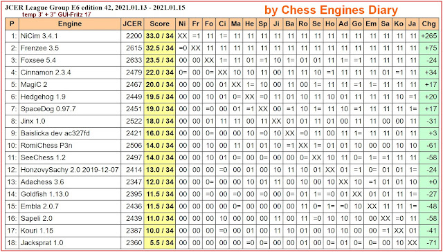 Chess Engines Diary - Tournaments 2021 2021.01.13.JCERLeague.E6.ed.42