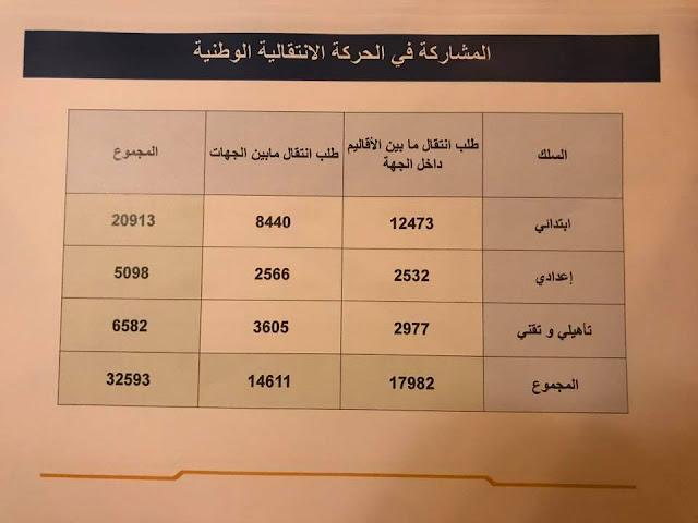معطيات إحصائية مهمة مرتبطة بالحركة الانتقالية الوطنية 2017