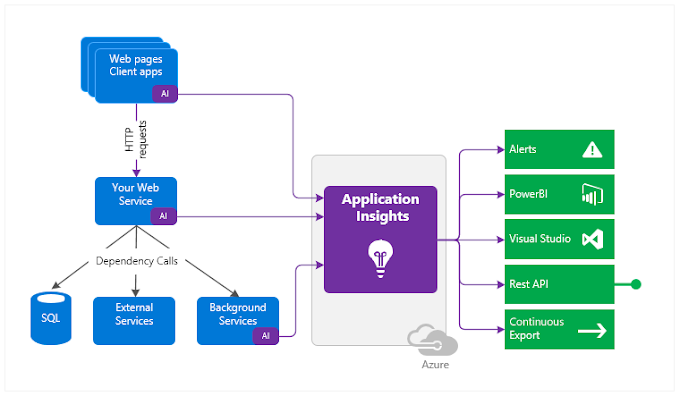 How does Application Insights work?