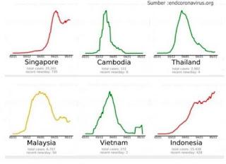 Indonesia Melonjak, Virus Corona di Vietnam, Thailand, dan Malaysia Menurun