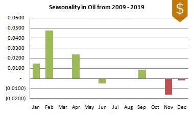 Oil Seasonality 2009-2019