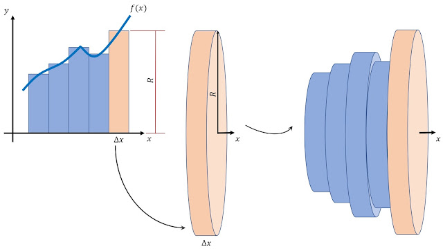 Associando o cálculo da integral aos cilindros