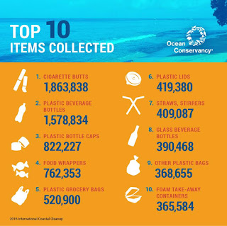 top 10 items trash found in oceans