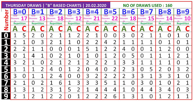 Kerala Lottery Result Winning Number Trending And Pending B Based AC Chart  on 20.022020