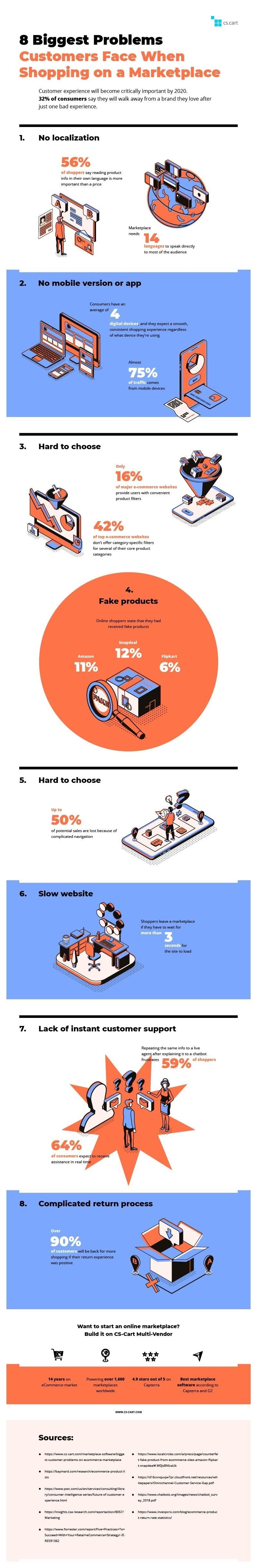 8 Biggest Problems Customers Face on eCommerce Marketplaces #infographic