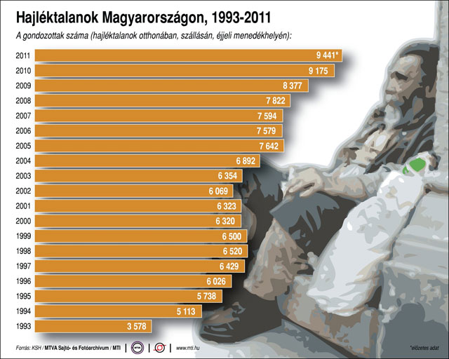 Bezdomni Węgrzy