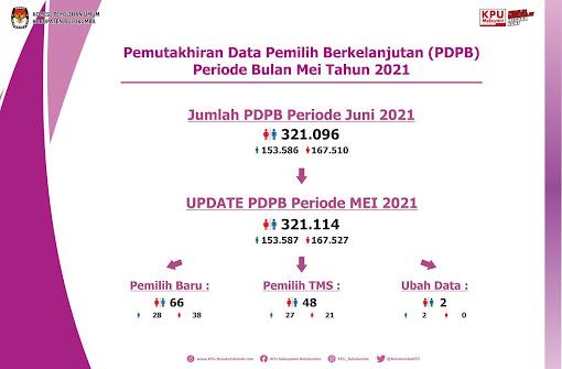 KPU Bulukumba Tetapkan Jumlah PDPB Periode Mei sebanyak 321.114 Pemilih