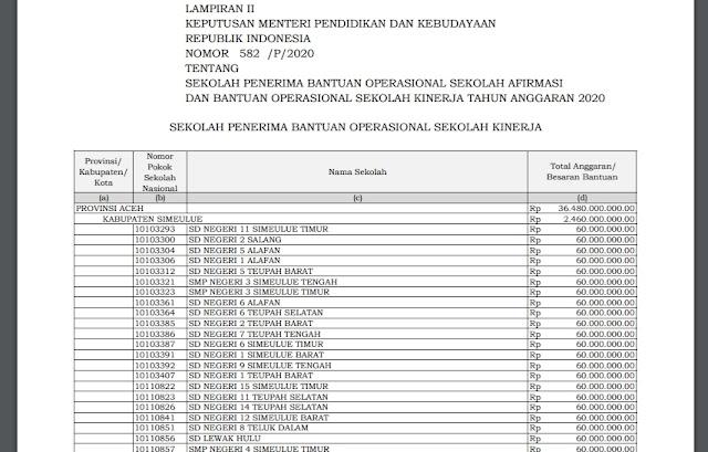 Daftar Sekolah Penerima Dana BOS Bantuan Afirmasi dan Kinarja
