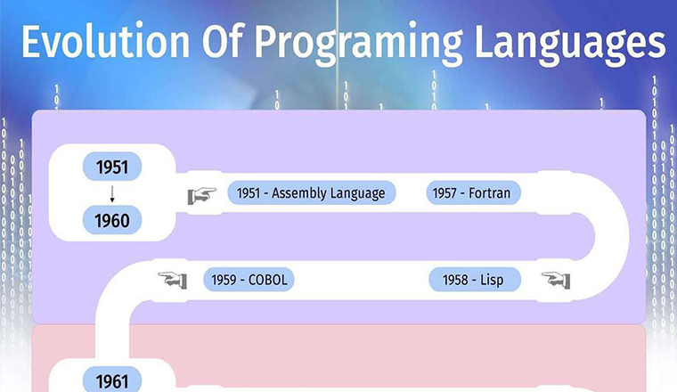 Evolution of Programming Languages #infographic